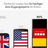 Deutsche sind Vorbild beim Thema Handy-Privatsphäre